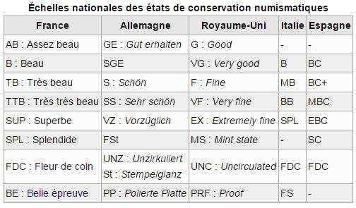 classification-monnaie